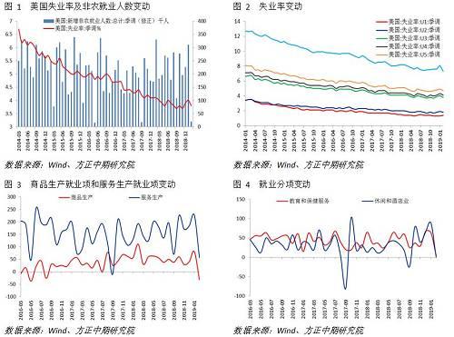 【宏观】非农就业数据大跌眼镜,经济增长放缓势在必行
