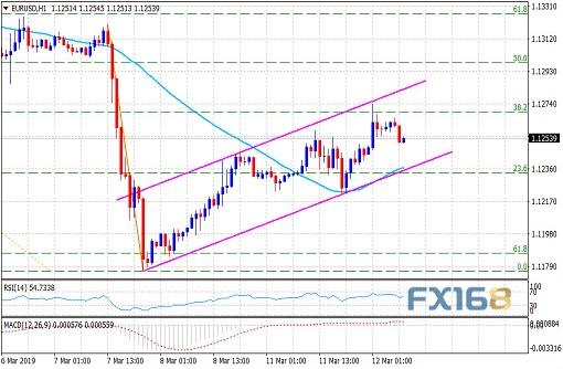 分析师:欧元尚未脱离险境重破1.1300似乎很难