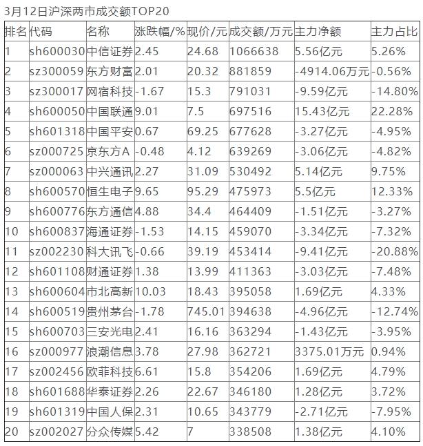 1044亿资金争夺20股:主力资金重点出击9股(名单)