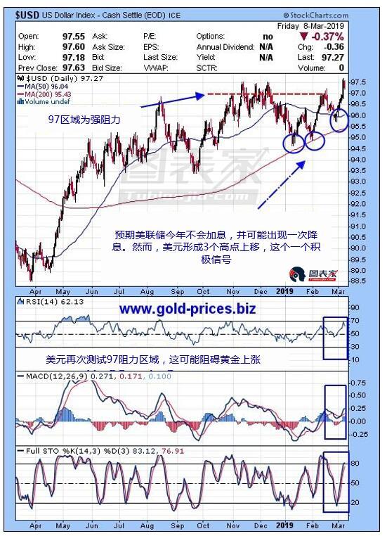 从美元日线走?#35780;?#30475;,过去5个月中,美元一直试图?#40644;?7阻力区域。技术指标显示价格再一次测试该阻力,若美元维持在97水平之上,则根据美元和黄金的负相关关系可知,黄金可能面临更大的下行压力。
