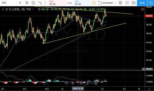 黃金價格突破概率增加