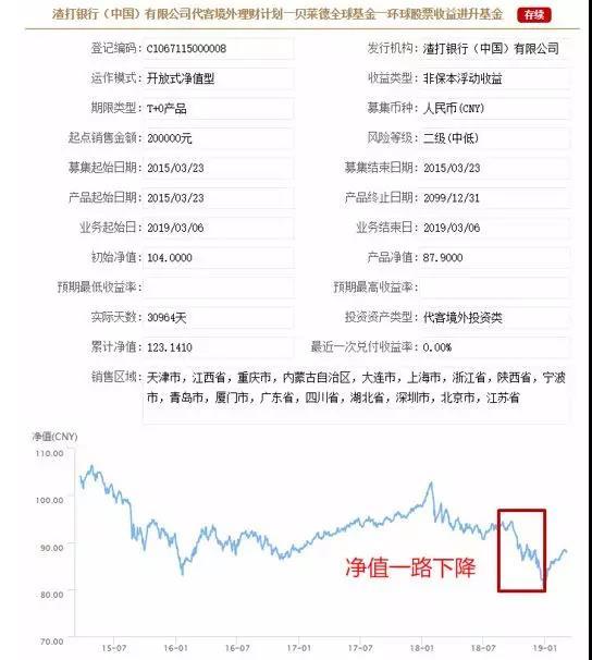 1 图片来源 中国理财网