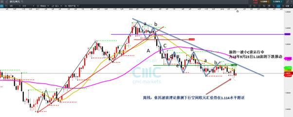 CMC Markets:欧元下跌中继 恐将推动至1.114水平