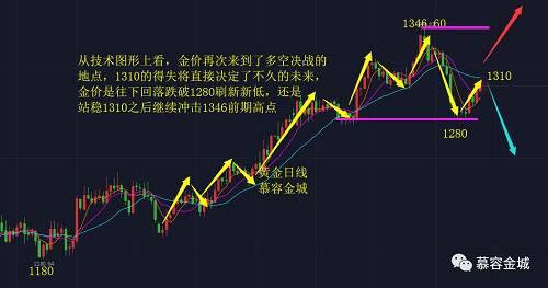 慕容金城:金银试探日线阻力,新高新低就看此役