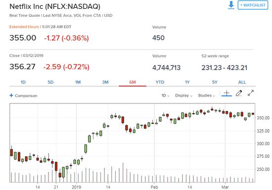 如何跑赢市场?高盛看好这类股票(附股)