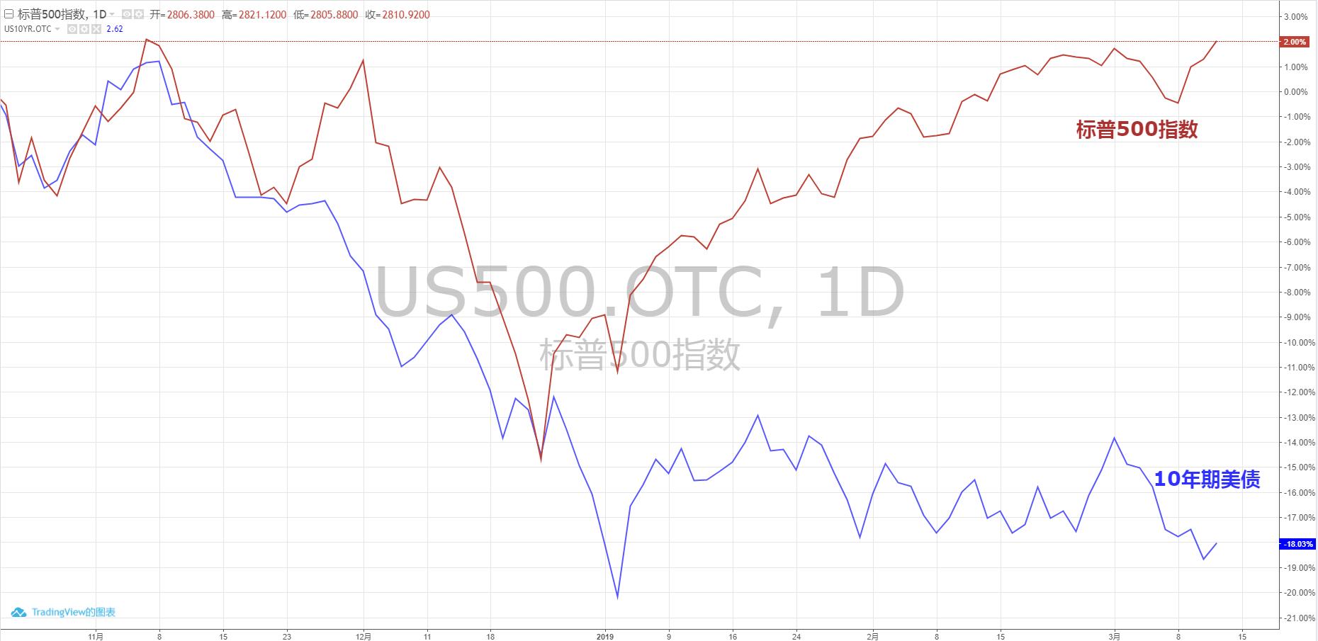 BMO:美股美债表现分化 股市短期前景不佳