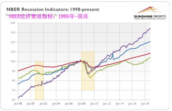 没有看到放缓或见顶——相反,四个系列都在稳步增长,有时甚至相当陡峭。