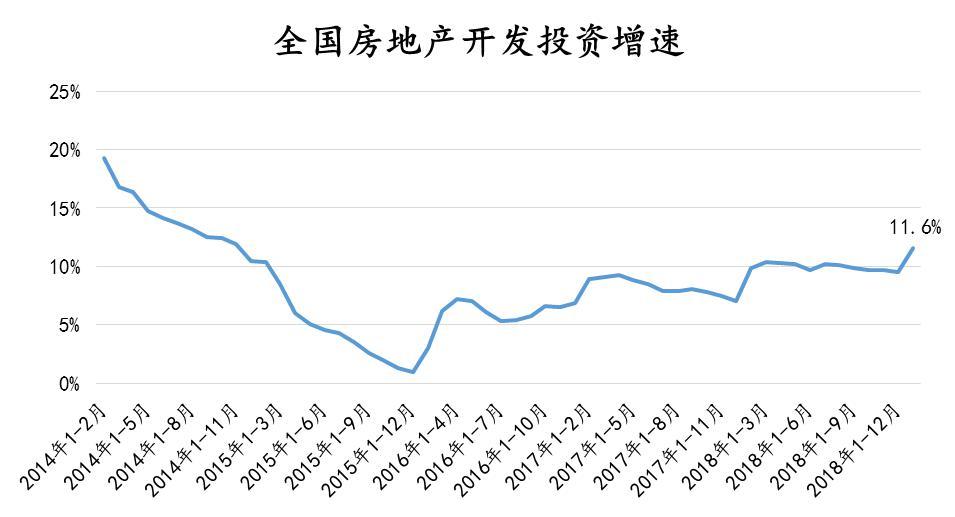 诸葛找房:全国房地产开发投资同比增长11.6%超预期