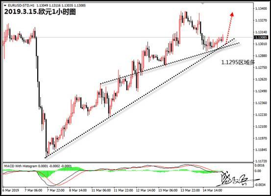 盛文兵:美元结束四连阴 可是空头趋势未改变继续高空