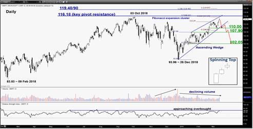 嘉盛集团:精选交易(美国个股):微软在历史高点下方处显现势竭信号