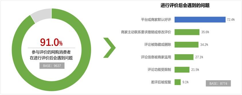 """中消协报告:超七成网购受访者遭遇""""默认好评"""""""