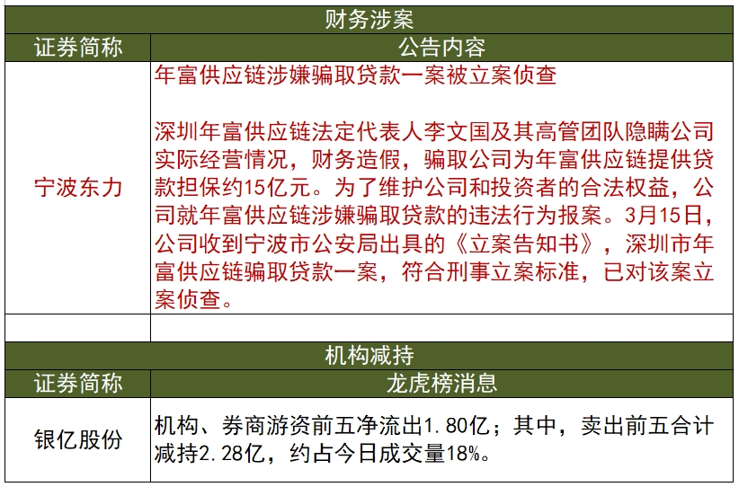 宁波一上市公司被骗贷款担保约15亿18年亏损相当于公司总市值【3月14日利空合辑】