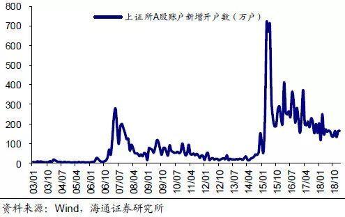 """美联储是什么意思 股市进入""""异常高温""""区域?怎么办?"""