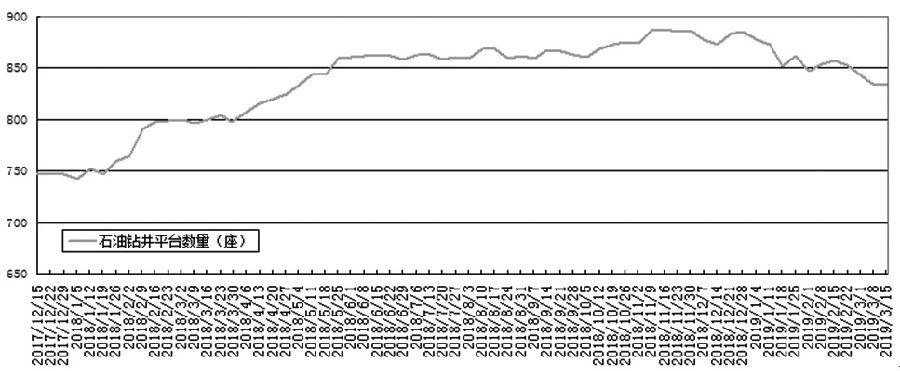 受好于产油国减产实走情况超预期,美国对于伊朗和委内瑞拉的制裁不息升级以及美国原油添产势头放缓,不光国际原油供给趋紧再度展现,而且激发市场做众亲炎,从而推动近期油价偏强运走。能够看到,美国WTI原油期价近期上涨逼近59美元/桶一线,布伦特原油也在试探68元/桶整数关口压力,同。样国内原油1904相符约走势转强,牢牢站稳了450元/桶一线。
