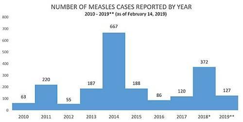 (图为美国国家疾控中心的报告中,2010至2019年美国年度麻疹病例数量统计)