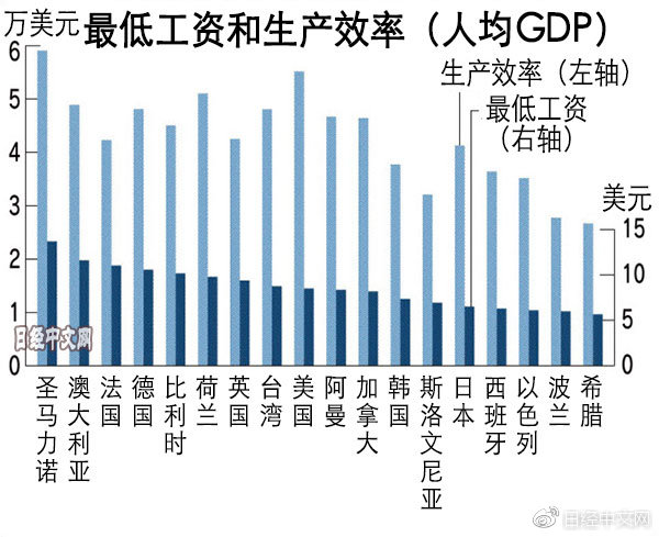 为何日本的生产效率无法提高呢?虽然犹如反论,但有观点认为日本企业对提高工资持慎重姿态,招致了生产效率的低下。