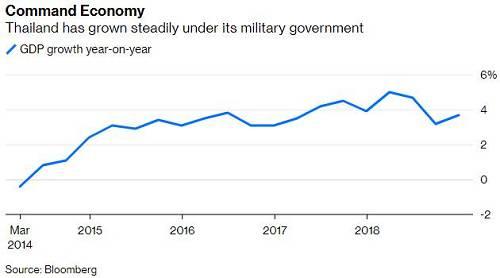(近年来,泰国的GDP增速稳定在4%左右)