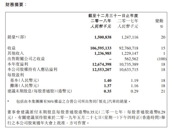 吉利汽车发布2018年财报 净利增18%至125.5亿元
