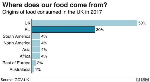 2017英国食品来源地 图片来源:英国政府