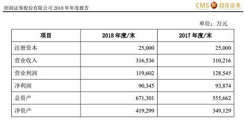 另外,同样是招商证券参股的招商基金,2018年实现净利润同比增长。年报显示,招商证券持股45%的招商基金在2018年实现营业收入25.87亿元,同比下降5.82%;净利润为8.94亿元,同比增长11.31%。截至2018年底,招商基金资产管理规模4937亿元(不含子公司管理规模),其中公募基金资产管理规模3832亿元(剔除联接基金)。
