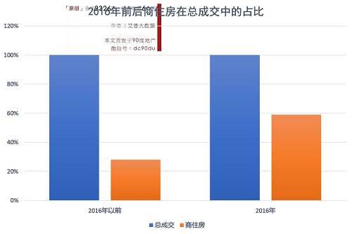 """我爱我家研究院的统计显示,在""""3・26新政""""前一年(2016年3月27日-2017年3月26日),北京新建公寓类产品共计网签67673套,而在其后一年的时间里,这一数据骤降至3366套,降幅高达95%;第二年虽同比回升57.4%至5299套,但仍比新政前同期要少92.2%。"""