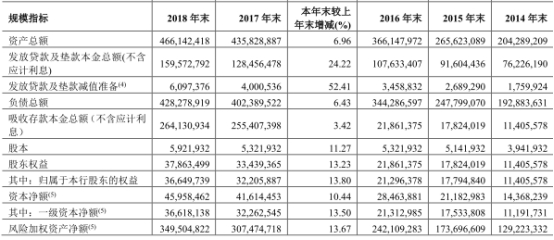 郑州银行去年贷款减值翻倍达34亿 17高管年薪超百万