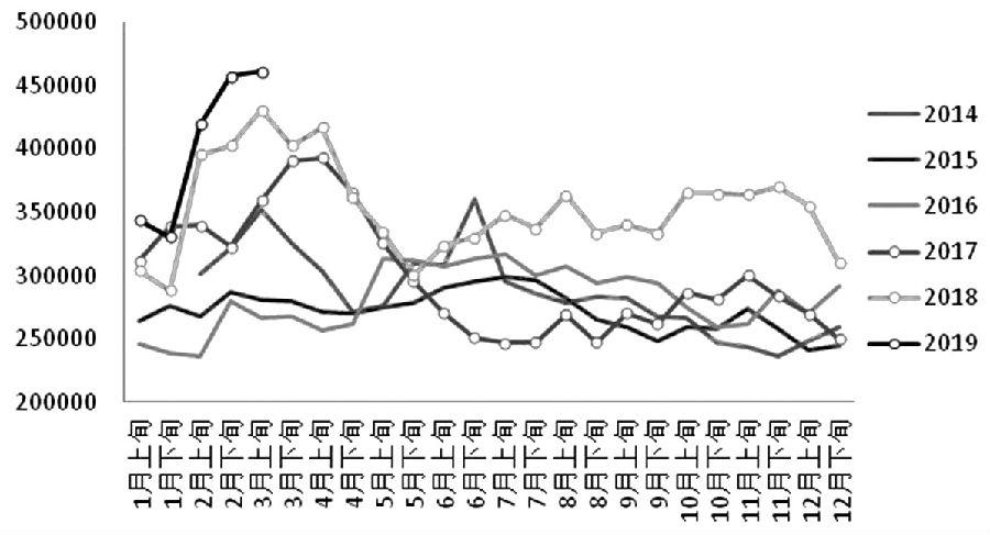 近期美股下跌、欧元区经济数据疲柔等引发市场忧忧郁海外经济超预期下走,从而约束镍价外现。基本面方面,二季度供答压力将逐渐开释,而需要在高库存约束下开释有限,从而对利空镍价,但考虑到库存处于相对矮位,所以镍价不宜太甚看空,短期维持偏弱振荡不悦目点。