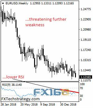 欧元脆弱且跌势完好机构料本周进一步走软
