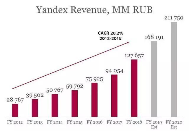 俄罗斯全能巨头的崛起 Yandex 能否成为下一个谷歌