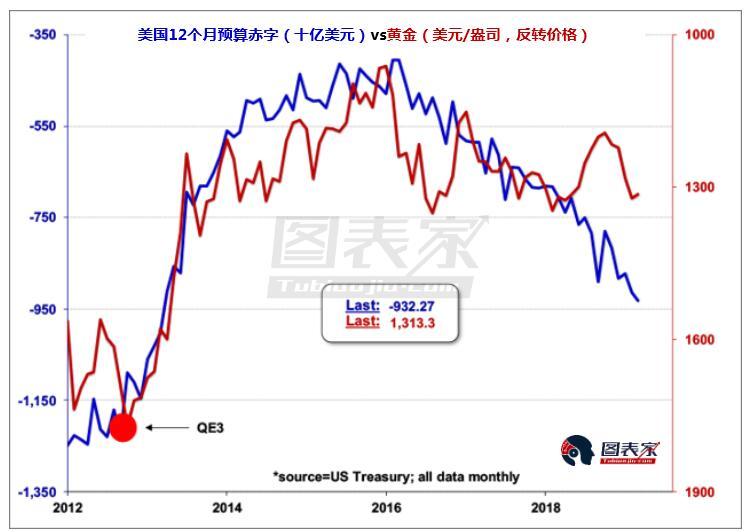 在货币政策方面,美联储最近决定在9月结束缩表也支持了黄金的长期趋势。由于美联储已经投票退出量化紧缩并停止提高利率,黄金不再需要应对来自更高利率的压力。此外,投资者对潜在的美国和全球经济放缓的担忧正在提振黄金的吸引力。这种避险需求反映在自去年秋季以来流入黄金ETF的资金数量增加。
