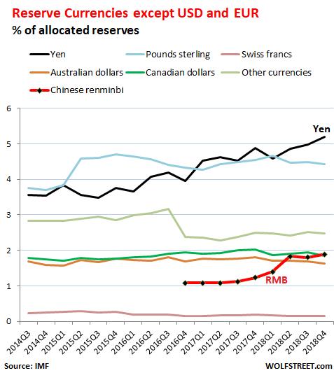 而在加入美元和欧元之后,其他货币的占比大幅降低,人民币占比仍显得微不足道。