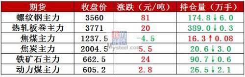4月2日,全国9家钢厂发布调价新闻,价格有涨有跌,调整幅度-50~70元/吨。