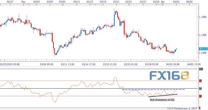 分析师:欧元下跌动能耗尽料进一步反弹至1.1250