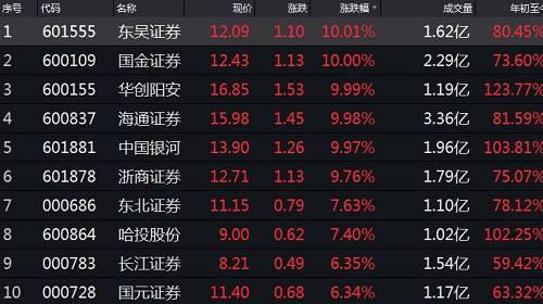 华宝中证全指证券ETF涨5.14%,成交量5.9亿元。