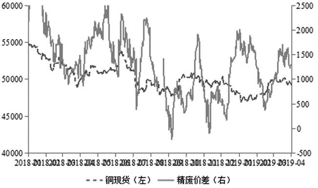 图为精铜与废铜价差(单位:元/吨)