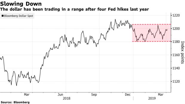 大摩:经济放缓忧虑之下,美元今年将下跌6%