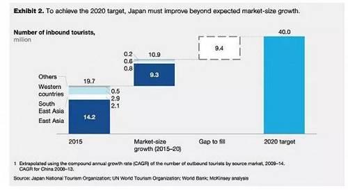 此外,日本还有一个目标:2020年名义GDP到达600万亿日元。2015年9月,日本首相安倍晋三还设定了2020财年名义GDP达到600万亿日元的目标。 然而按照当时日本政府的统计,如果日本经济保持当时的增速,甚至到2024财年名义GDP都无法达到600万亿日元。