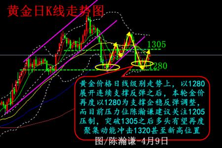 陈瀚谦:黄金分析建议--以1301为突破做多看涨至1305