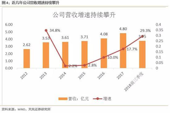 公司2018年前三季度归母净利润为0.47亿元,同。比添长57.3%,2017年净利润为0.53亿元,2012-2017年归母净利润复相符添速为12.8%,呈赓续安详迅速添长。