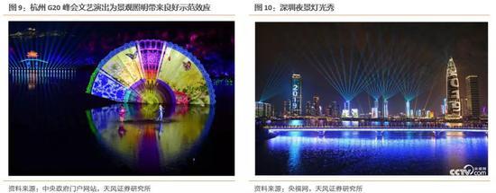 2016 年全国涌现了一批大型城市景不都雅亮化示范工程,G20 杭州峰会文艺演出为景不都雅照明带来了极大的示范效答,在表现城市文化的同。时,还能够促进旅游和消耗,带动经济发展。因此,地方当局对夜游经济需求。迅速增补,景不都雅照明走业迎来了庞大的发展机遇。2017年外现尤为凸出,2017年5月的北京首届一带一同。峰会,9月的厦门金砖国家峰会,内蒙古自治区成立70周年,贵州文旅灯光升级等,涌现出许多高规格的景不都雅亮化项。现在。