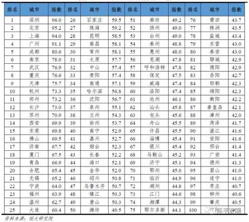 从基本面来看,2019年深北上广稳居中长期发展潜力榜单前4名,二线城市中成都、南京、武汉、重庆、天津、杭州位居前十;东部地区有32座城市进入前50名,长三角、珠三角地区表现尤其突出;东北地区有超八成城市位于200名之后。百强城市以全国13%的土地,集聚50%的人口,创造73%的GDP,占全国商品住宅销量的62%。