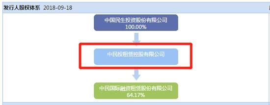 中民投租赁公司债跌20%被临停 上周中民投债券再违约