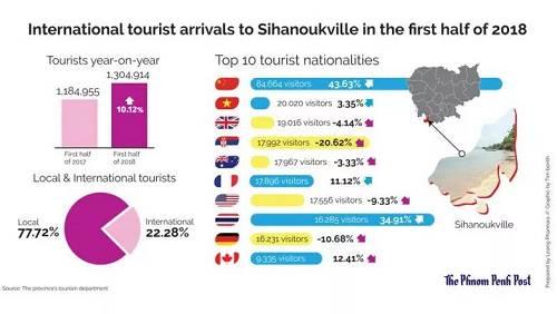 可是从上图也能看出,除了中国和泰国增长强劲外,包括英国、美国和德国在内的游客人数却在减少。而素来比中国人更早进场的日韩人,似乎也对西港不冷不热。