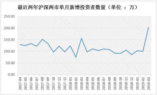显。而易见,陪同。着股市走情回暖,投资者正在争先恐后涌入市场。中国结算数据表现,3月份沪深两市新添投资者共计202.48万,环比增补103.19%,单月新添量创下2017年4月以来的新高。其中,新添自然人。201.8万,非自然人。0.68万。