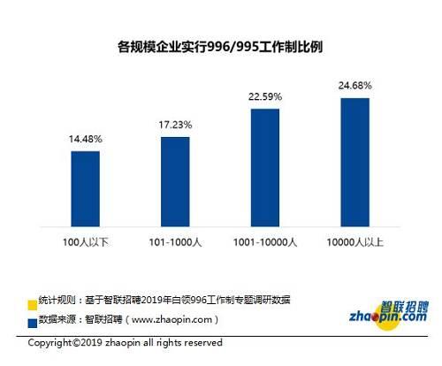 数据丨房地产、制造业企业实行996/995的比例最高,全面超过互联网企业