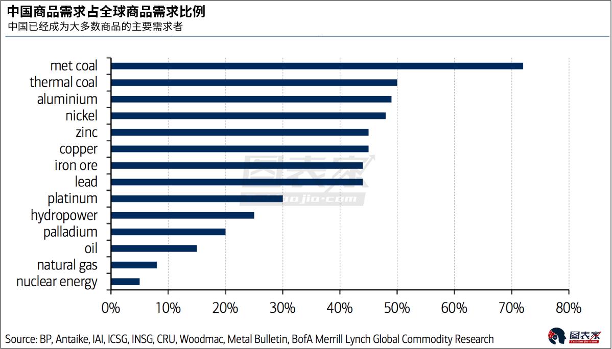 首先了解一些數據,中國商品需求佔全球商品需求比例第一,中國和印度的人口總量幾乎佔全球人口的40%。