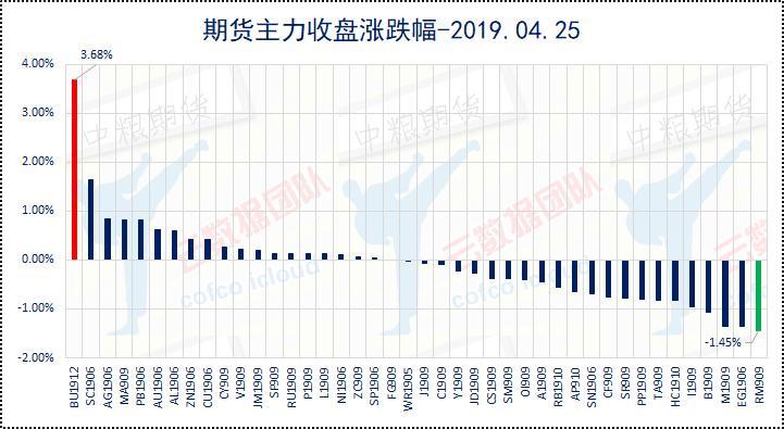 行情回顾:沪指重挫2.43%,商品冲高回落微涨0.1%