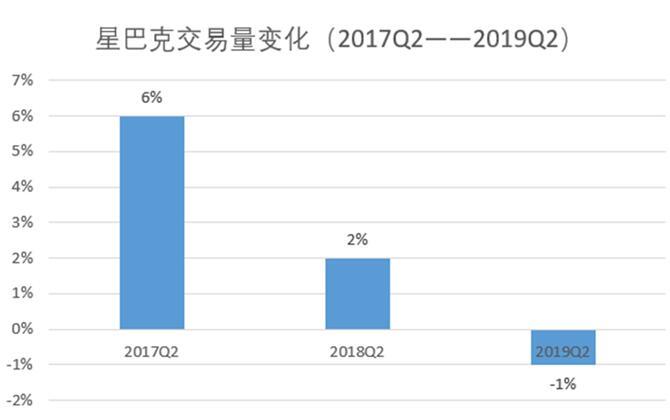 星巴克Q2财报:客单价提升促增长 中国区交易量减少