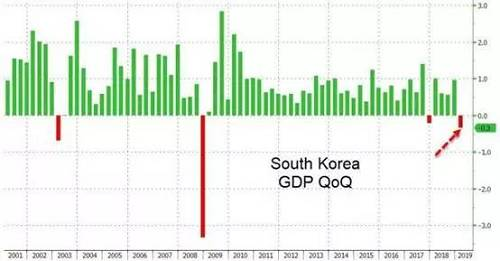 (韩国GDP季率 来源:ZeroHedge)