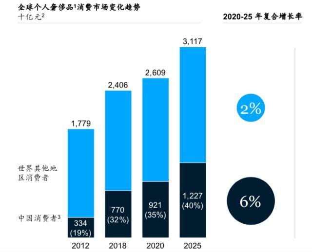 """中国人买走1/3奢侈品,主力""""8090后""""真有钱还是""""自杀式消费""""?"""
